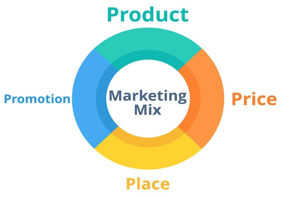 marketing là nghề gì