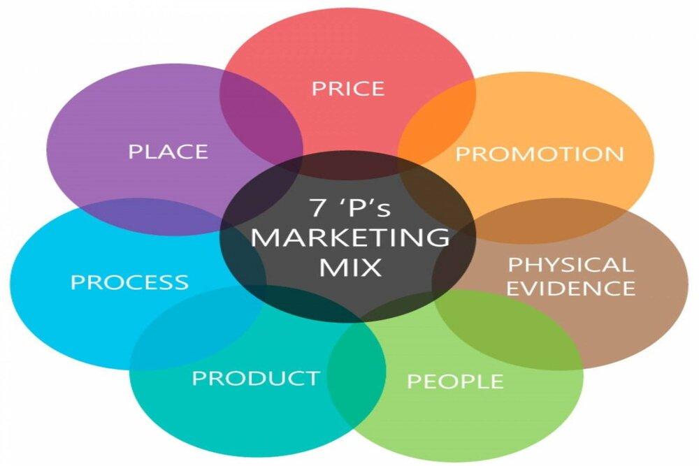 marketing mix có mấy thành phần