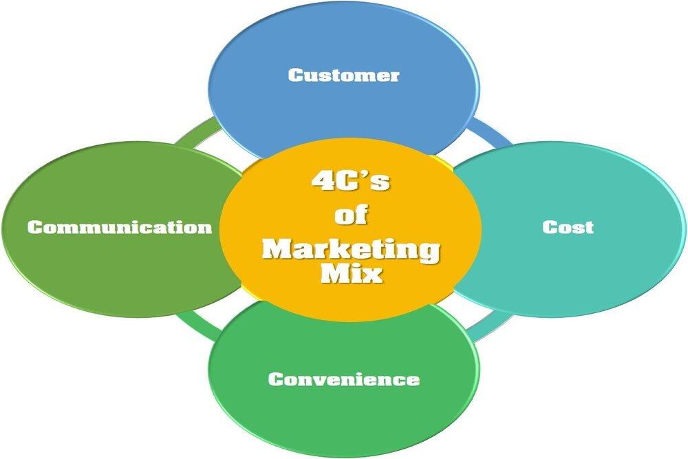 marketing mix gồm những gì