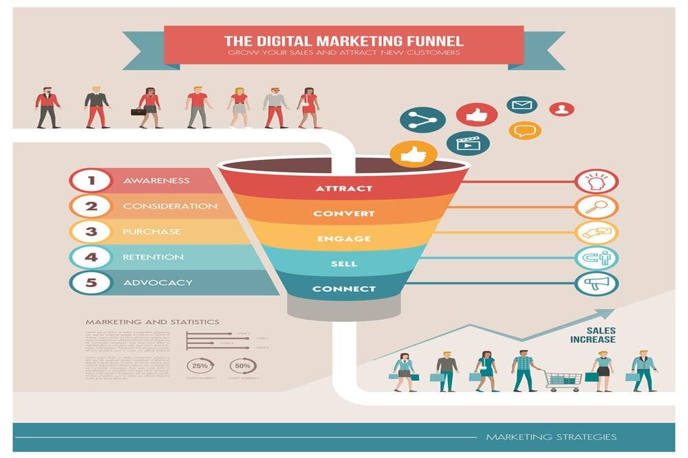 phễu marketing là gì