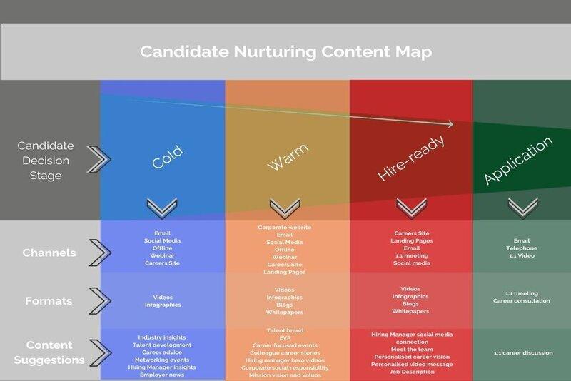 Xây dựng nội dung tuyển dụng