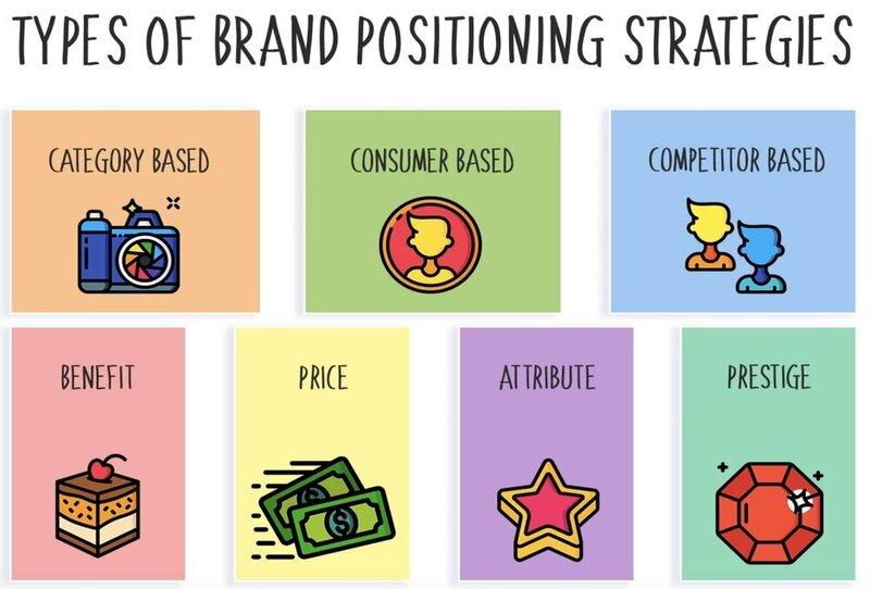 Chiến lược định vị thương hiệu