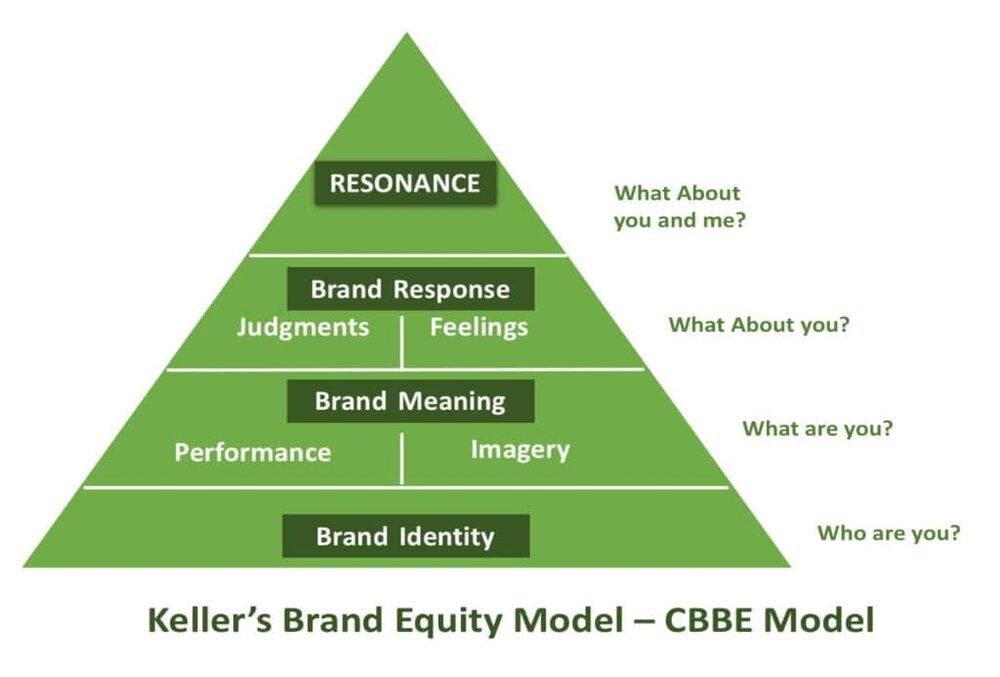mô hình tài sản thương hiệu